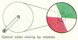 Optical color mixing by rotation