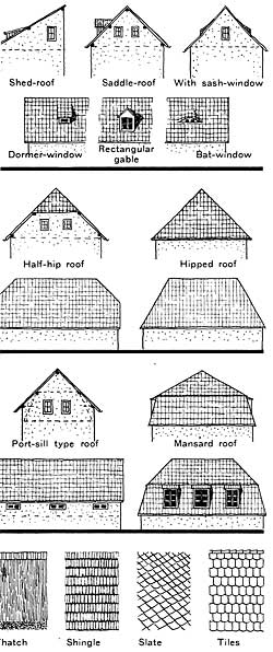 different kinds of roofs